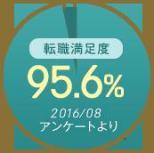 転職した先生の満足度 95.6%